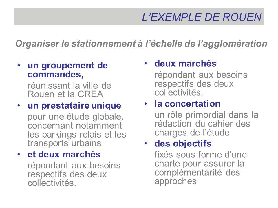 L'EXEMPLE DE ROUEN Organiser le stationnement à l'échelle de l'agglomération. deux marchés.