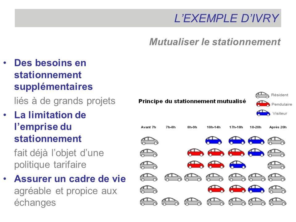 L'EXEMPLE D'IVRY Mutualiser le stationnement
