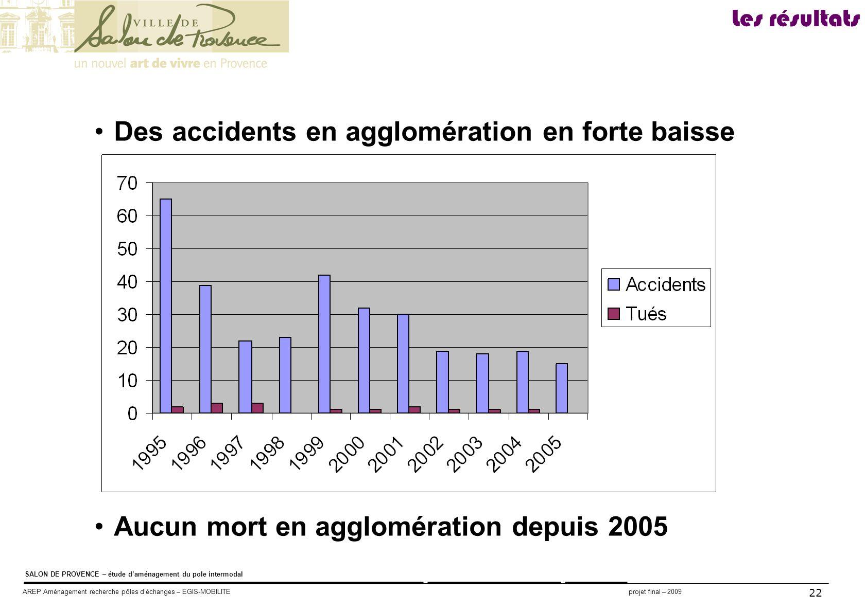 Des accidents en agglomération en forte baisse