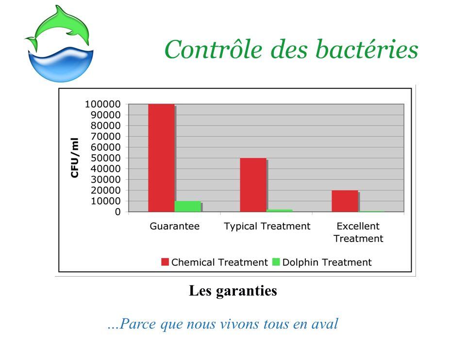 Contrôle des bactéries