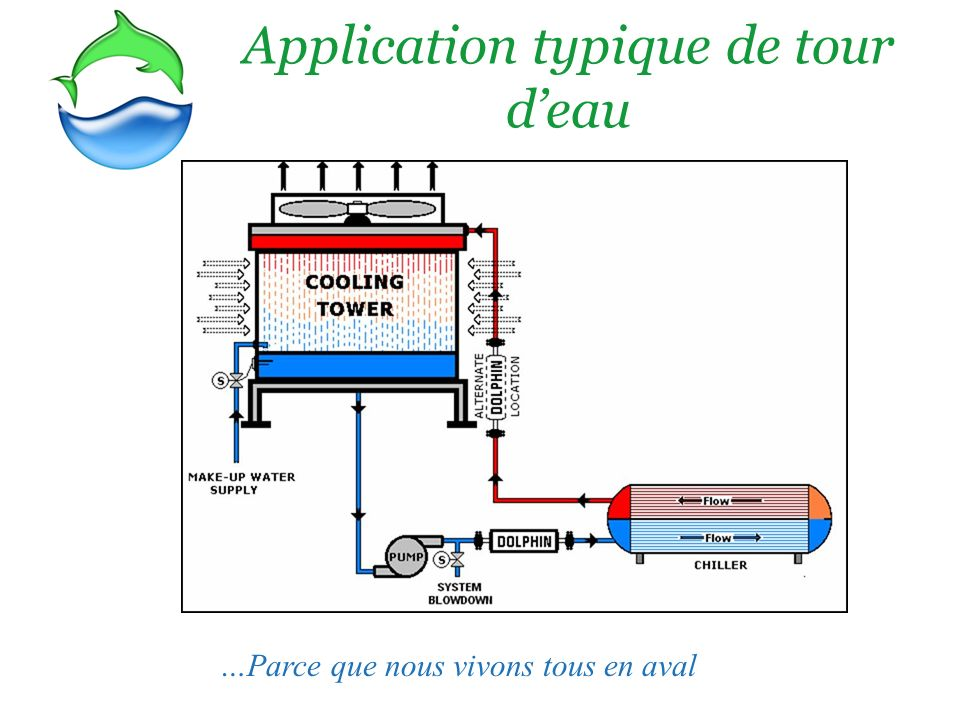 Application typique de tour d'eau