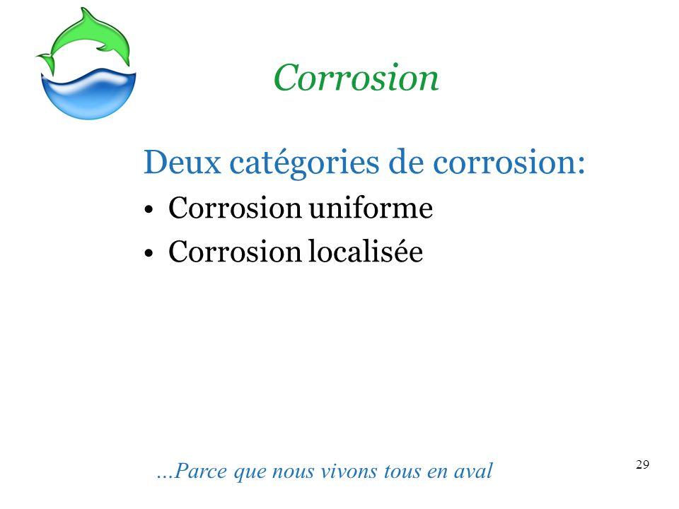 Corrosion Deux catégories de corrosion: Corrosion uniforme
