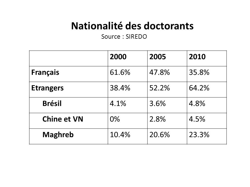 Nationalité des doctorants