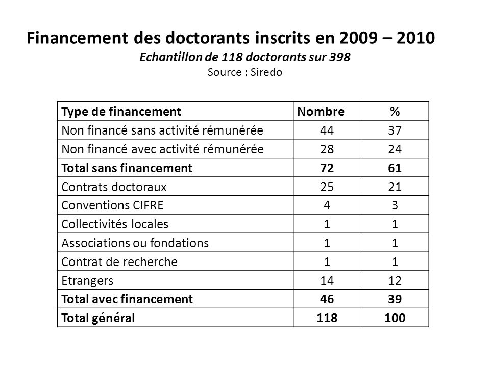 Echantillon de 118 doctorants sur 398