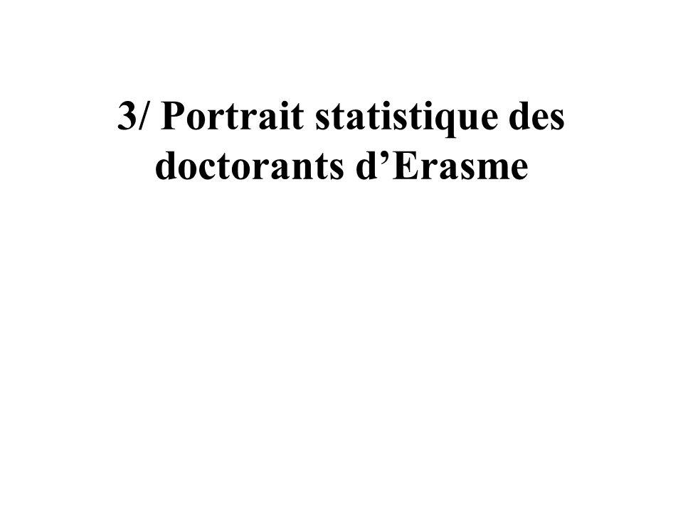 3/ Portrait statistique des doctorants d'Erasme