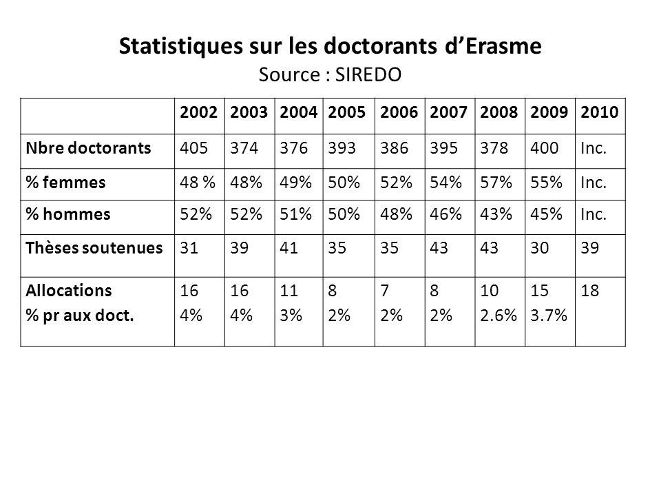 Statistiques sur les doctorants d'Erasme