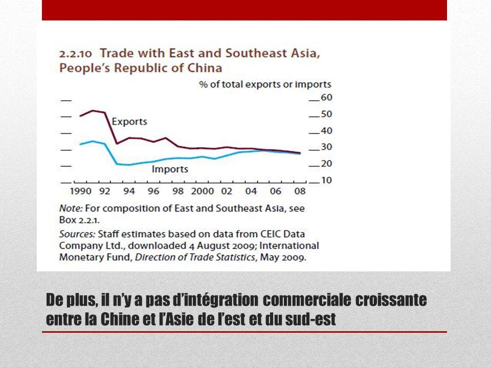 De plus, il n'y a pas d'intégration commerciale croissante entre la Chine et l'Asie de l'est et du sud-est