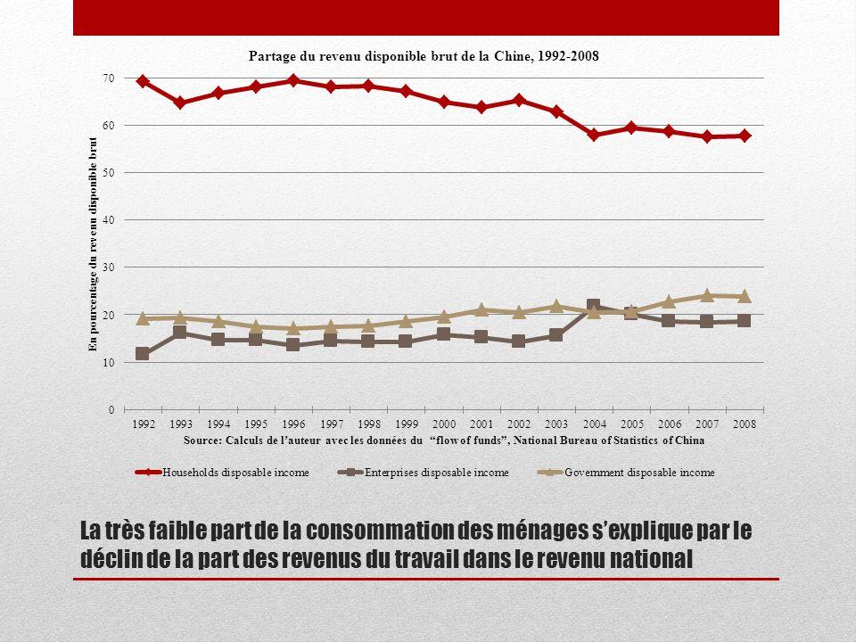 La très faible part de la consommation des ménages s'explique par le déclin de la part des revenus du travail dans le revenu national