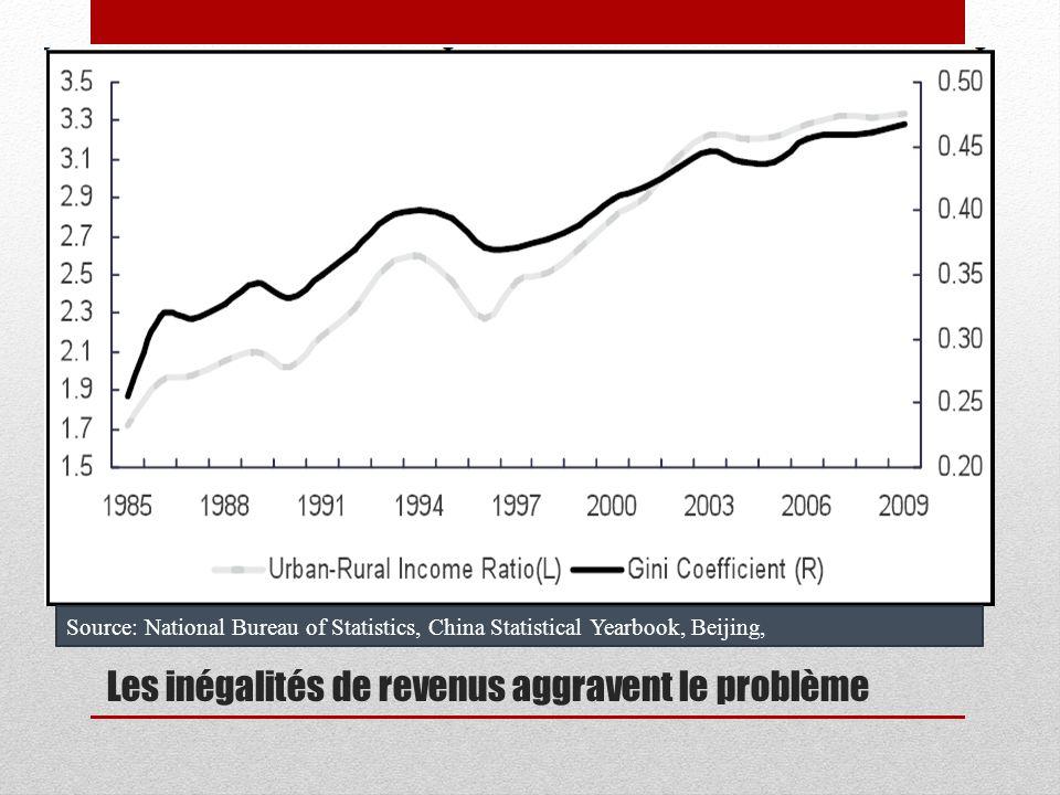 Les inégalités de revenus aggravent le problème