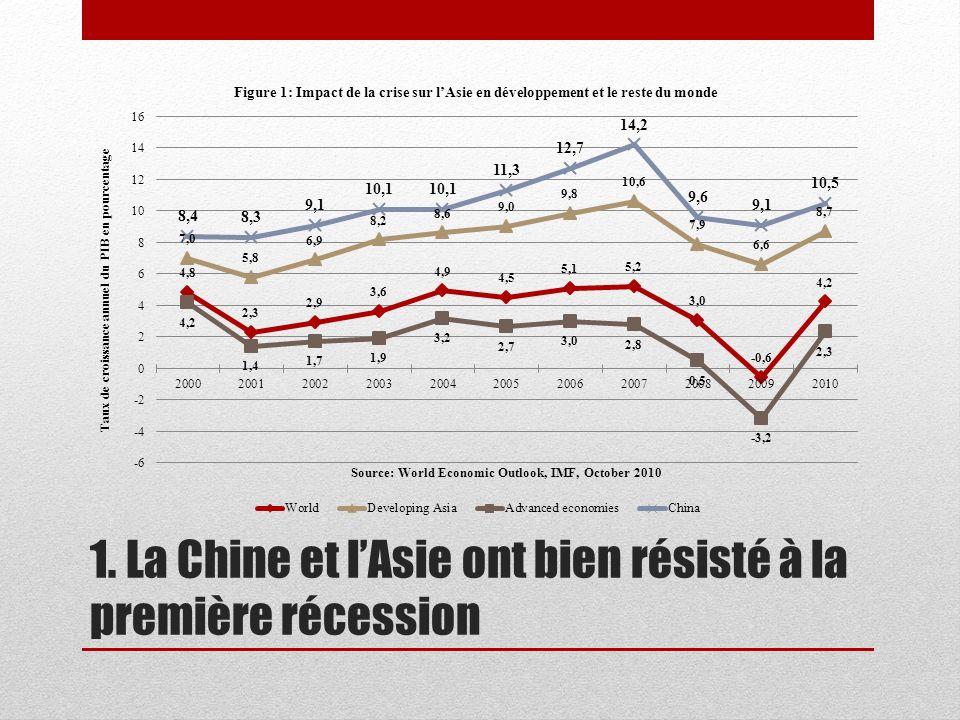 1. La Chine et l'Asie ont bien résisté à la première récession