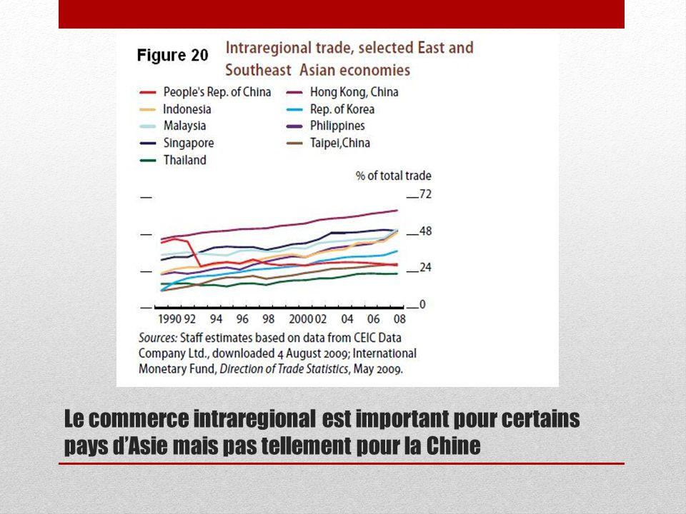 Le commerce intraregional est important pour certains pays d'Asie mais pas tellement pour la Chine