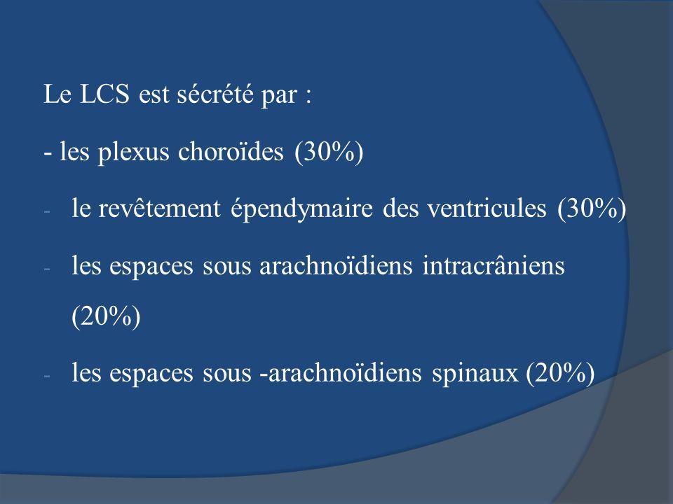 Le LCS est sécrété par : - les plexus choroïdes (30%) le revêtement épendymaire des ventricules (30%)