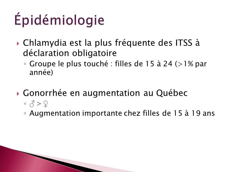 ÉpidémiologieChlamydia est la plus fréquente des ITSS à déclaration obligatoire. Groupe le plus touché : filles de 15 à 24 (>1% par année)