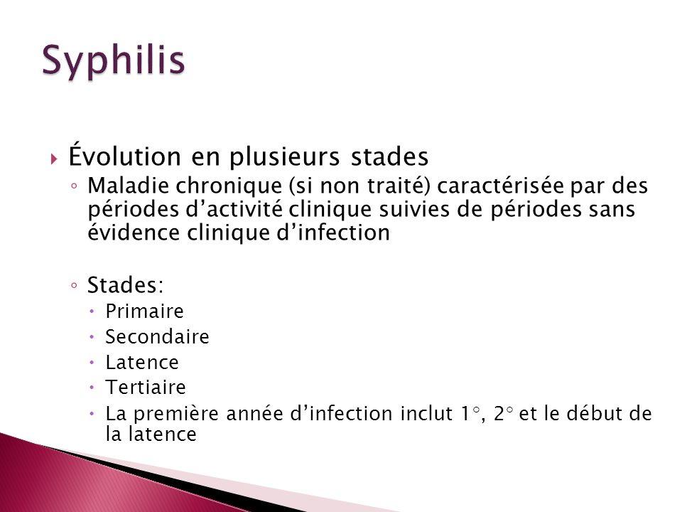 Syphilis Évolution en plusieurs stades