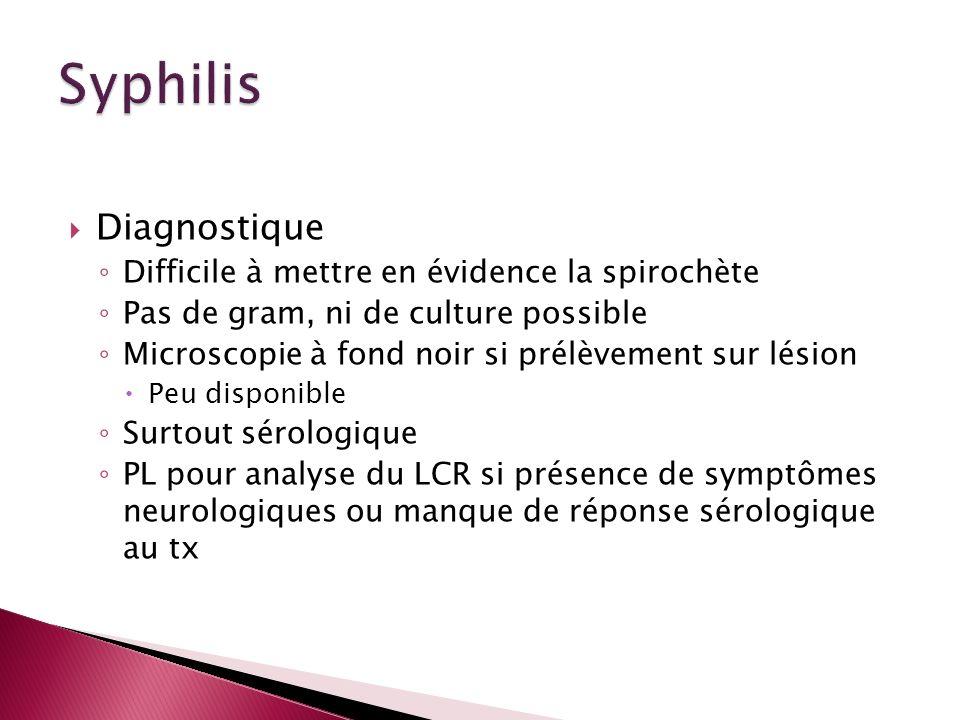 Syphilis Diagnostique Difficile à mettre en évidence la spirochète
