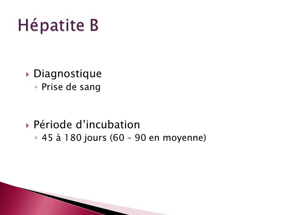 Hépatite B Diagnostique Période d'incubation Prise de sang