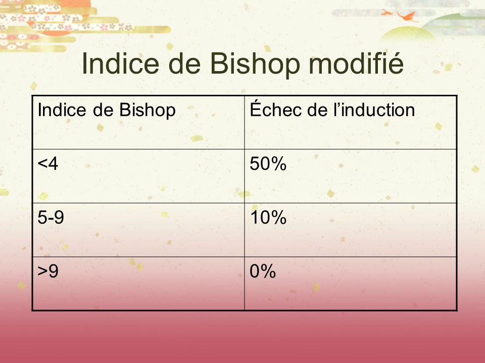 Indice de Bishop modifié