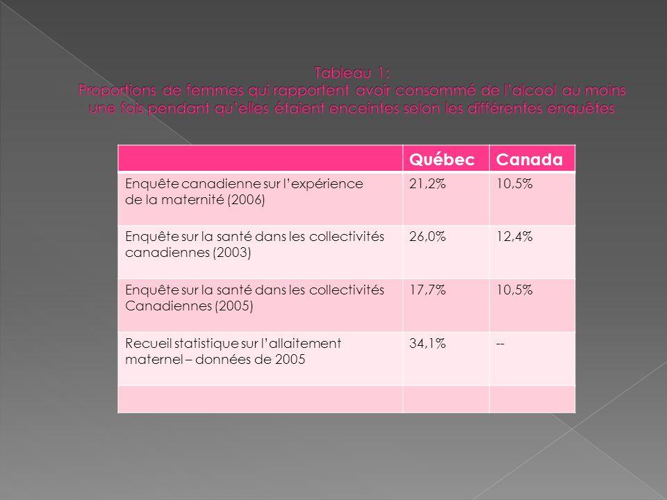 Tableau 1: Proportions de femmes qui rapportent avoir consommé de l'alcool au moins une fois pendant qu'elles étaient enceintes selon les différentes enquêtes
