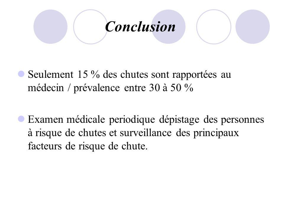Conclusion Seulement 15 % des chutes sont rapportées au médecin / prévalence entre 30 à 50 %