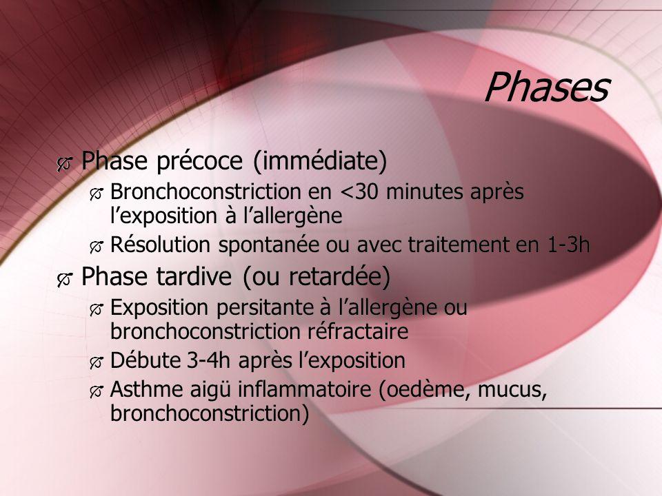 Phases Phase précoce (immédiate) Phase tardive (ou retardée)