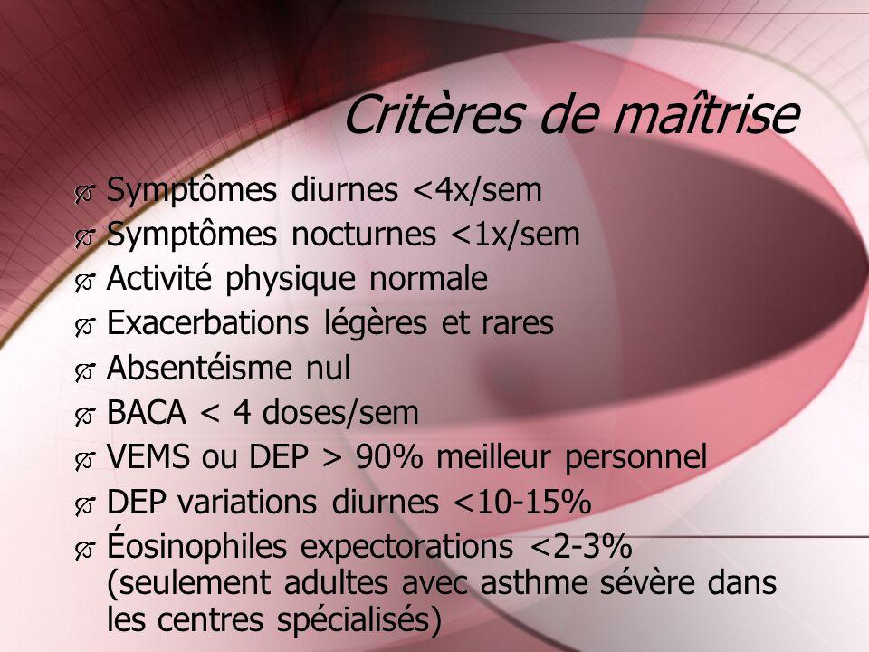 Critères de maîtrise Symptômes diurnes <4x/sem