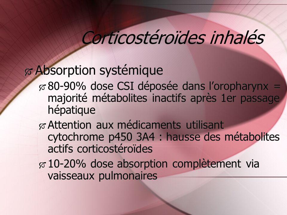 Corticostéroïdes inhalés
