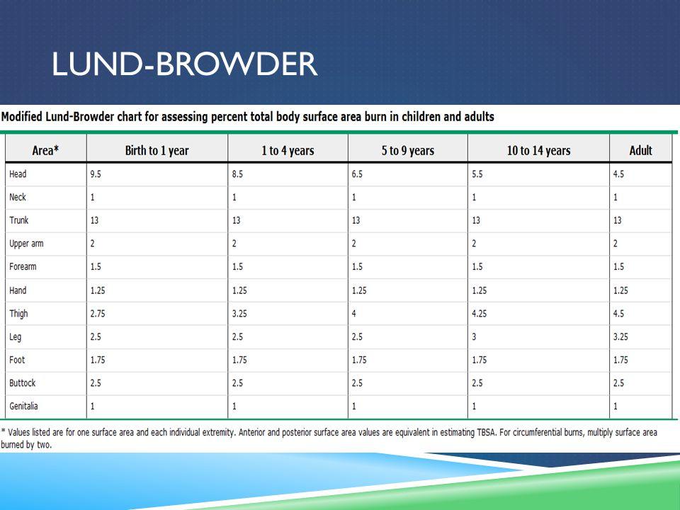 Lund-browder