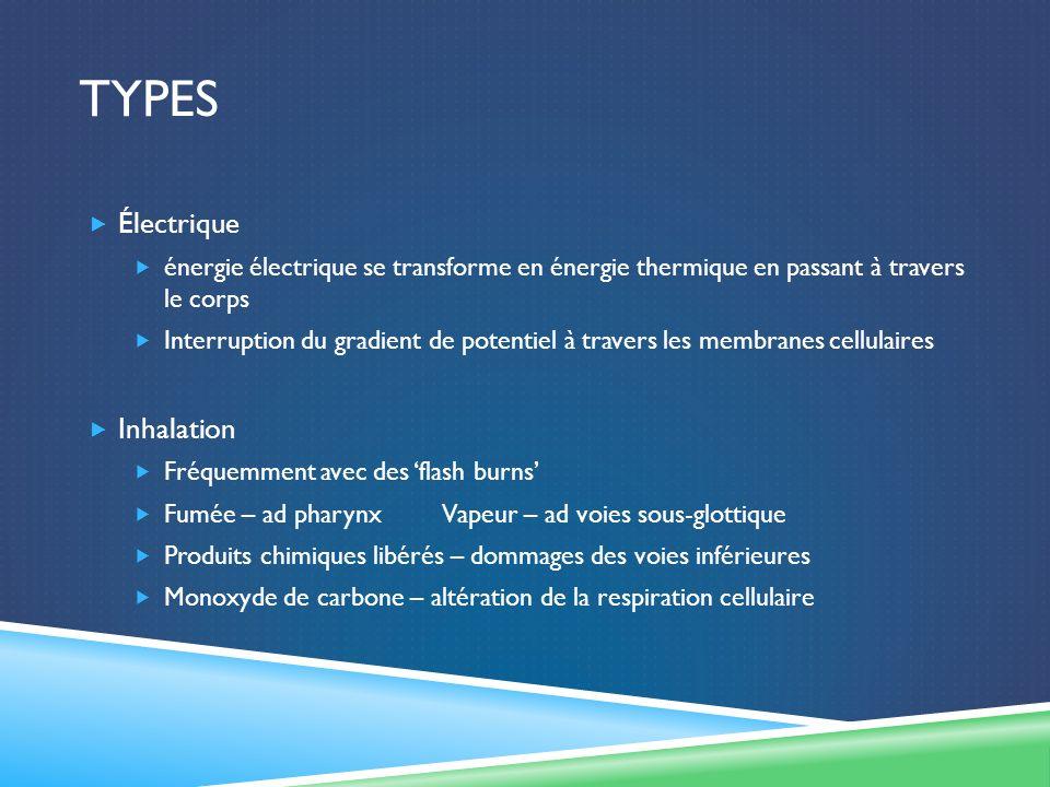 Types Électrique Inhalation