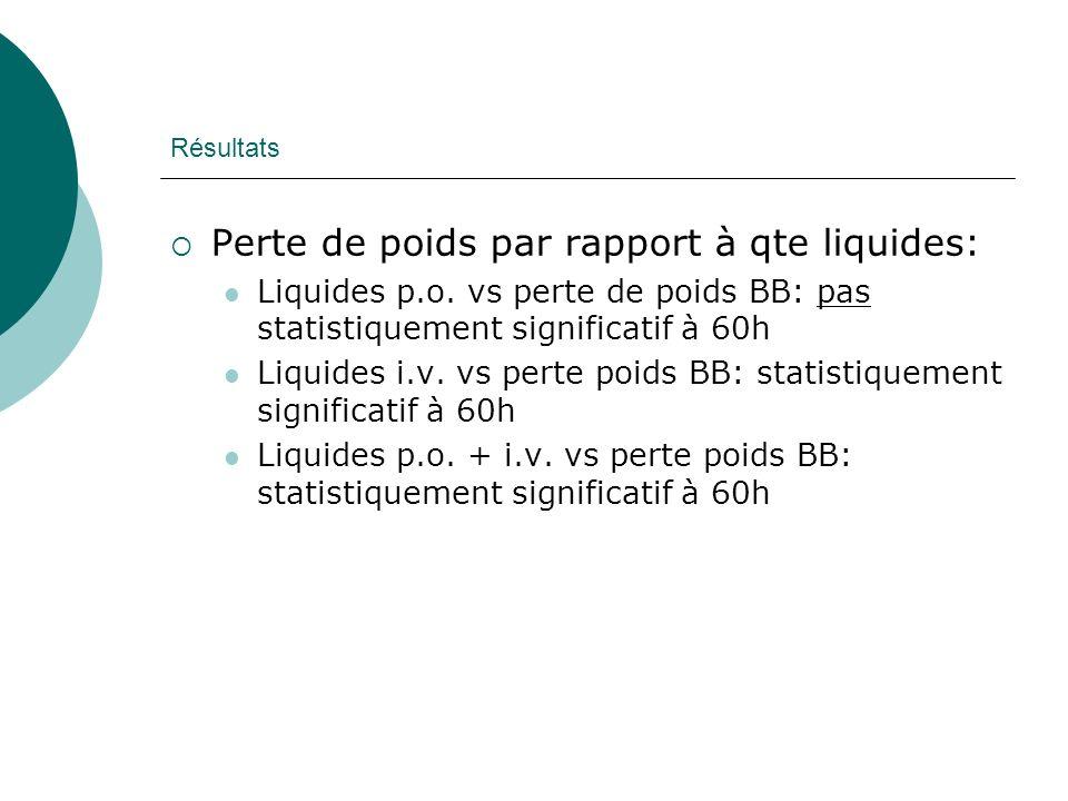 Perte de poids par rapport à qte liquides: