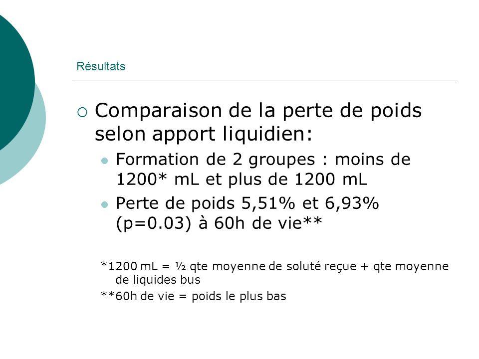 Comparaison de la perte de poids selon apport liquidien: