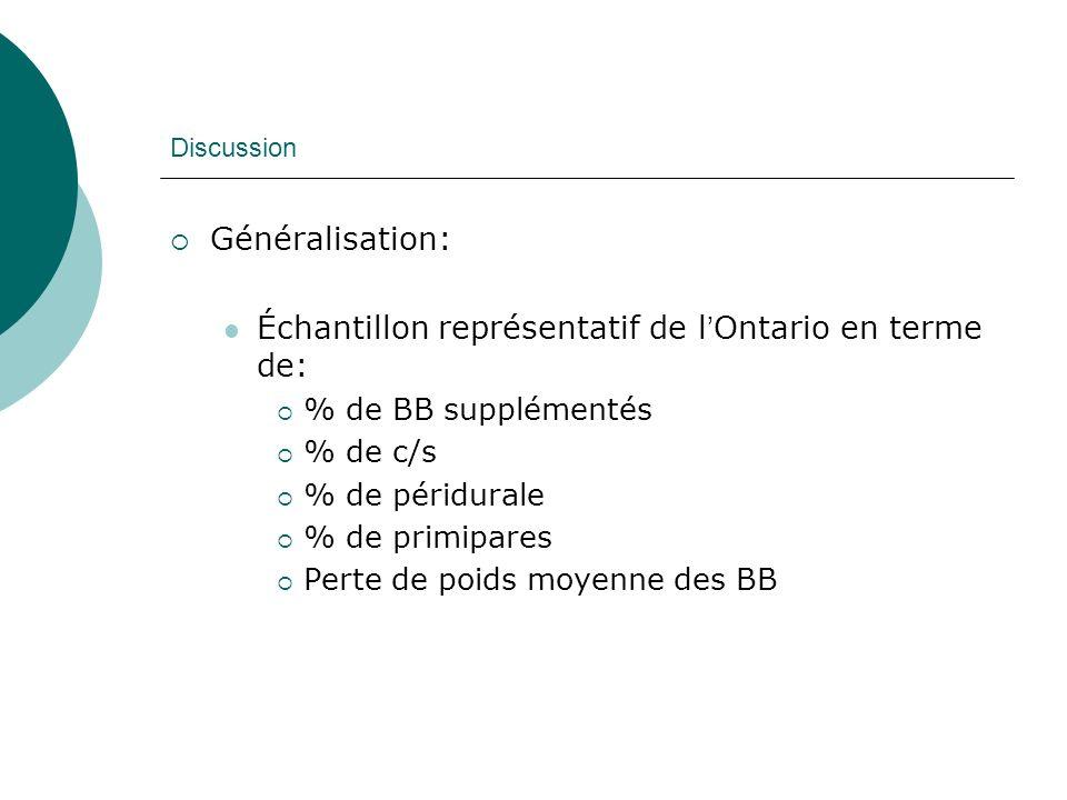 Échantillon représentatif de l'Ontario en terme de: