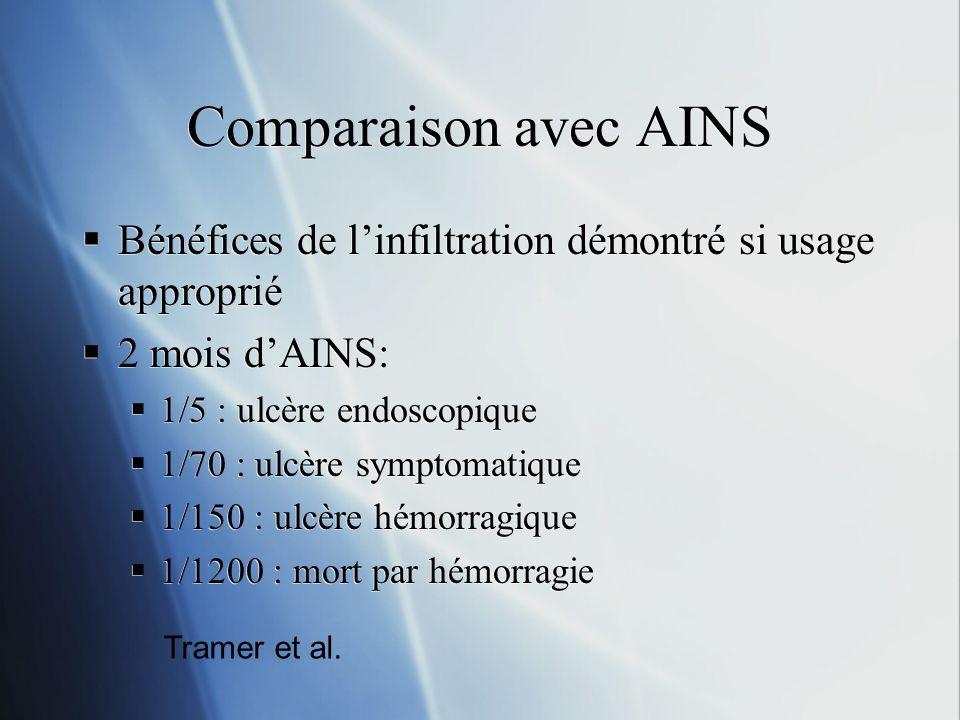 Comparaison avec AINSBénéfices de l'infiltration démontré si usage approprié. 2 mois d'AINS: 1/5 : ulcère endoscopique.