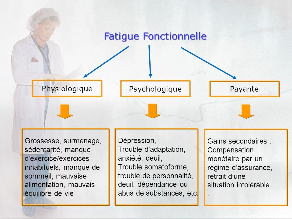 Fatigue Fonctionnelle