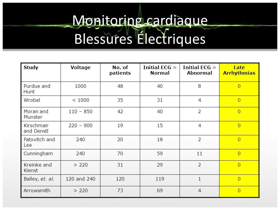 Monitoring cardiaque Blessures Électriques