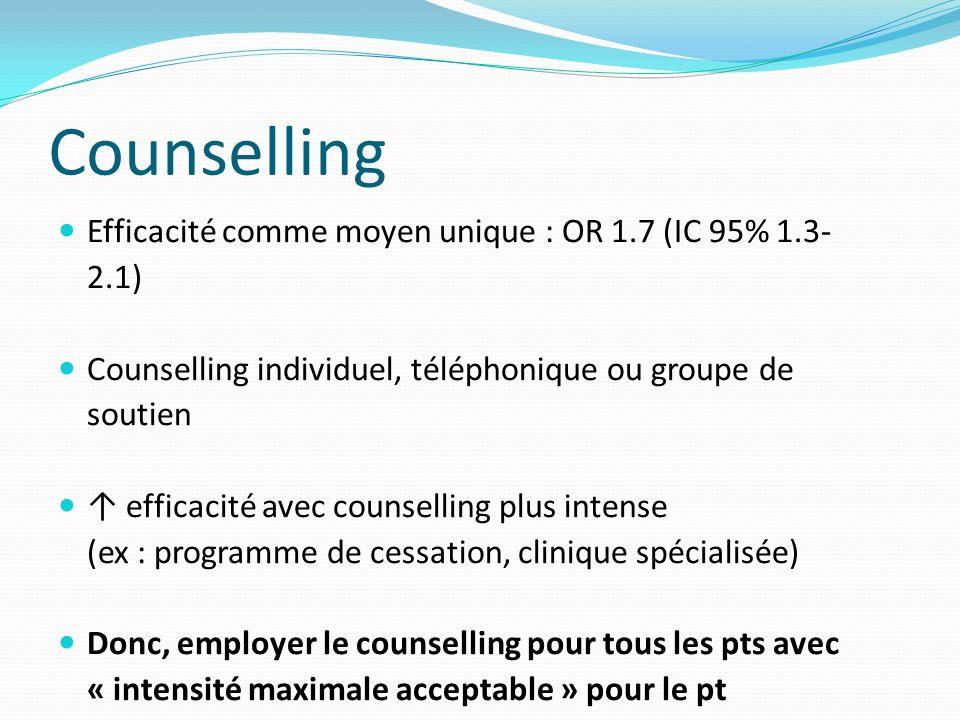 Counselling Efficacité comme moyen unique : OR 1.7 (IC 95% 1.3-2.1)