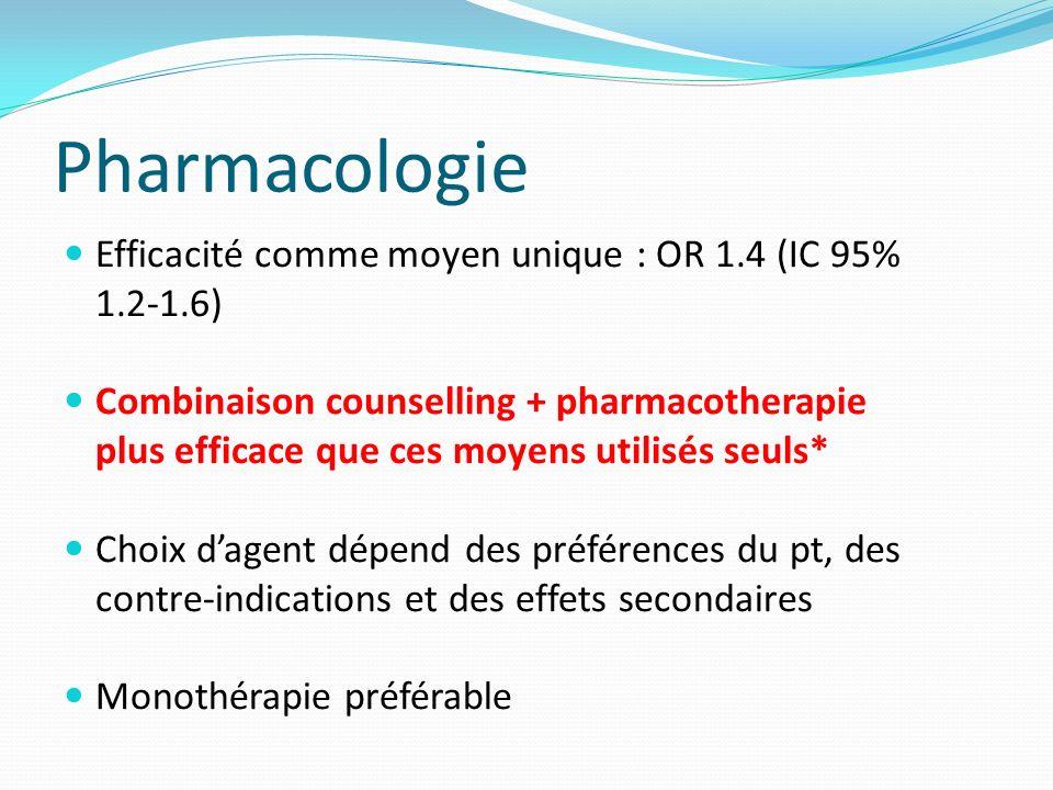 Pharmacologie Efficacité comme moyen unique : OR 1.4 (IC 95% 1.2-1.6)