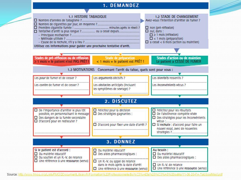 Formulaire de Soutien médical à l'abandon du tabagisme chez tout fumeur ou ex-fumeur < 6 mois (2009)