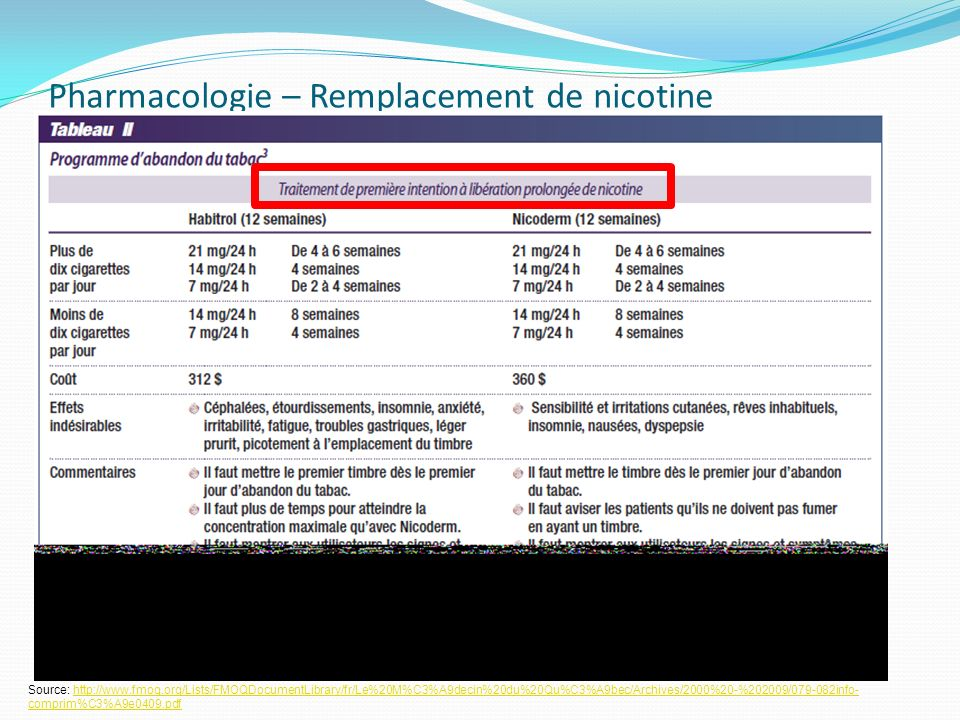 Pharmacologie – Remplacement de nicotine