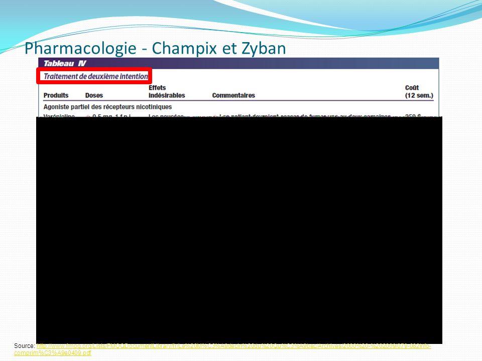 Pharmacologie - Champix et Zyban