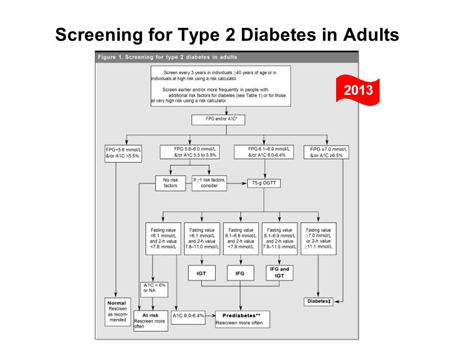 Screening for Type 2 Diabetes in Adults