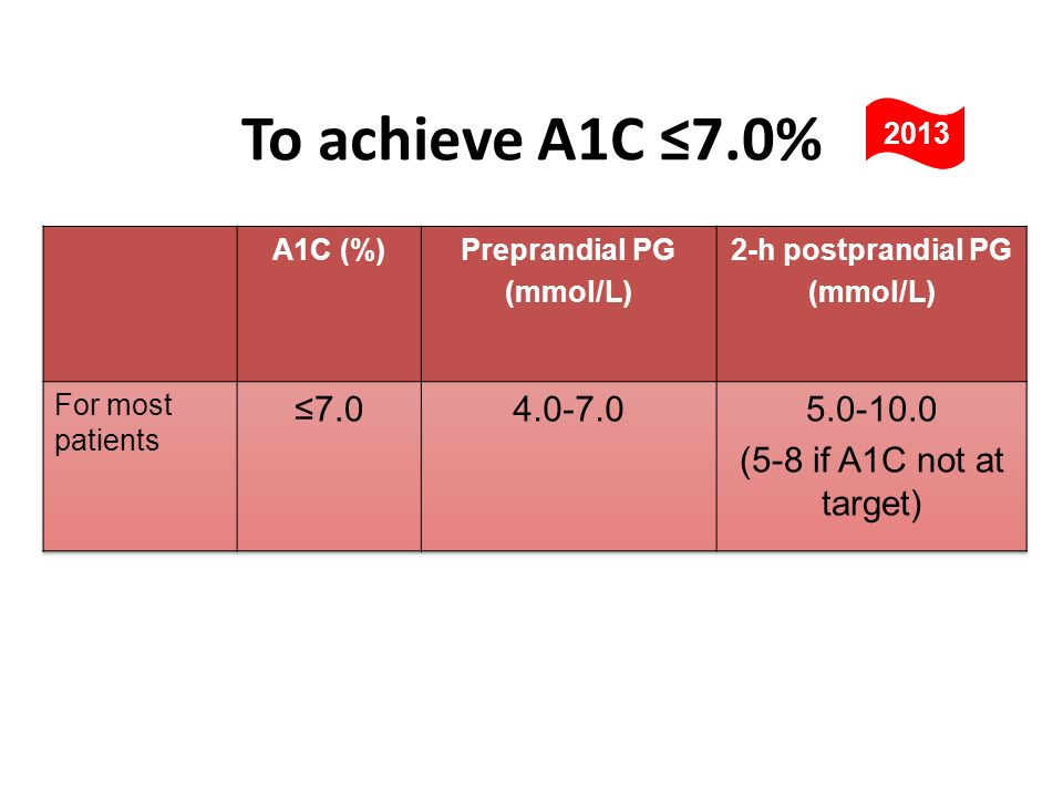 To achieve A1C ≤7.0% ≤7.0 4.0-7.0 5.0-10.0 (5-8 if A1C not at target)