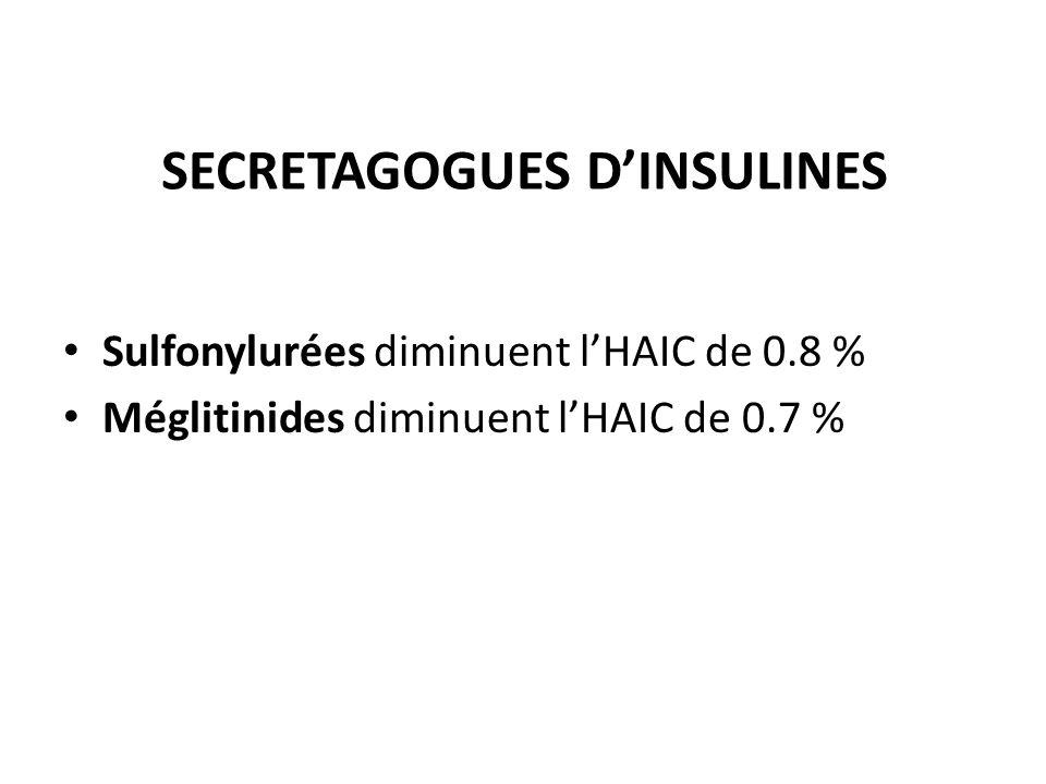 SECRETAGOGUES D'INSULINES