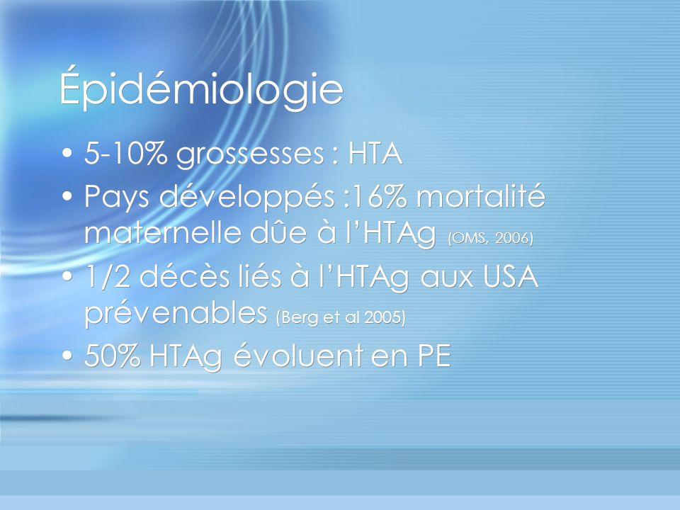 Épidémiologie 5-10% grossesses : HTA