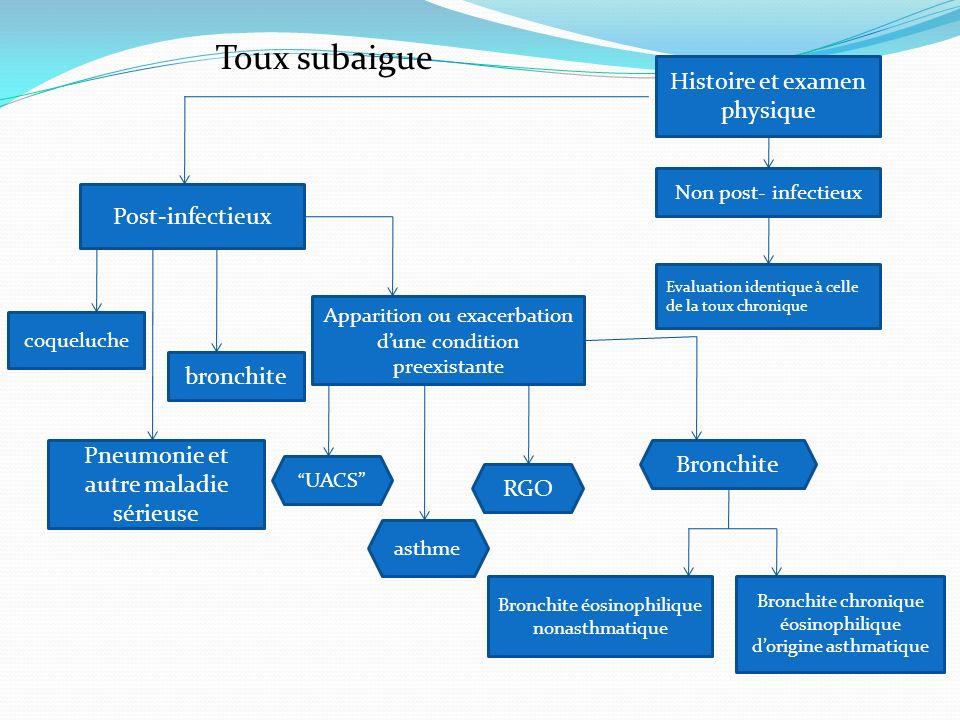 Toux subaigue Histoire et examen physique Post-infectieux bronchite