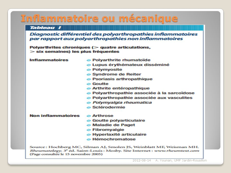Inflammatoire ou mécanique