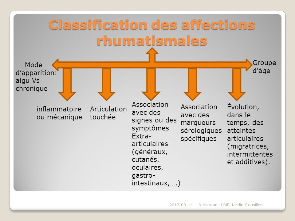 Classification des affections rhumatismales