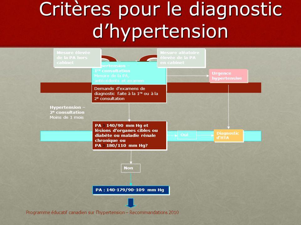 Critères pour le diagnostic d'hypertension