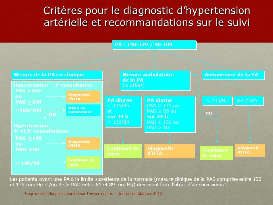 Critères pour le diagnostic d'hypertension artérielle et recommandations sur le suivi