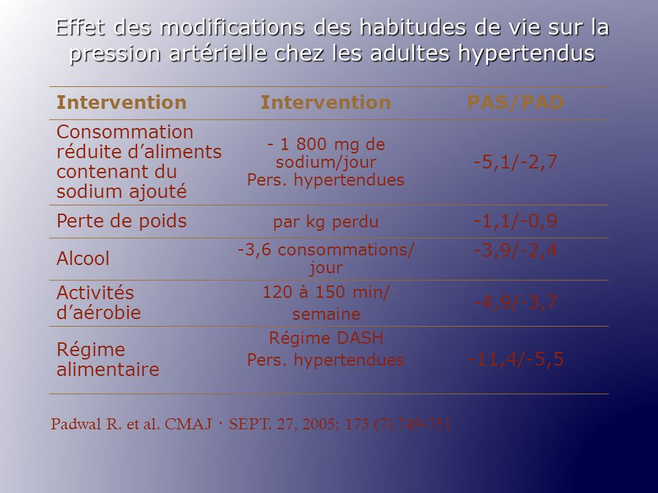 - 1 800 mg de sodium/jour Pers. hypertendues