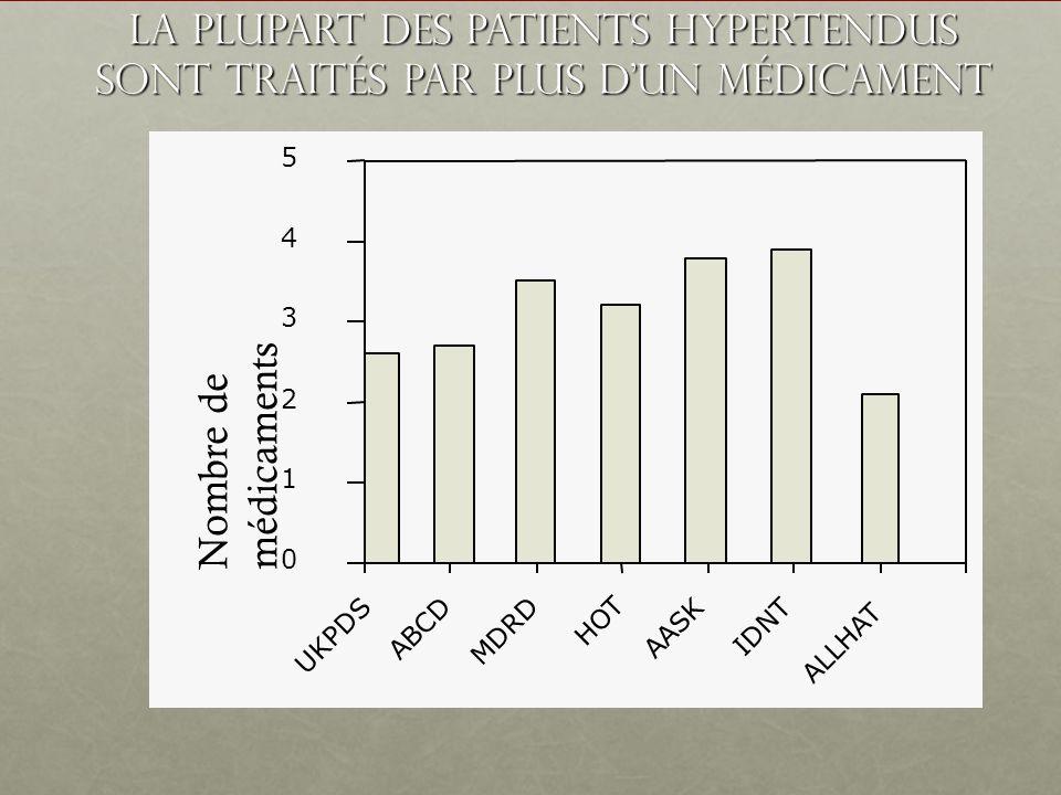 La plupart des patients hypertendus sont traités par plus d'un médicament